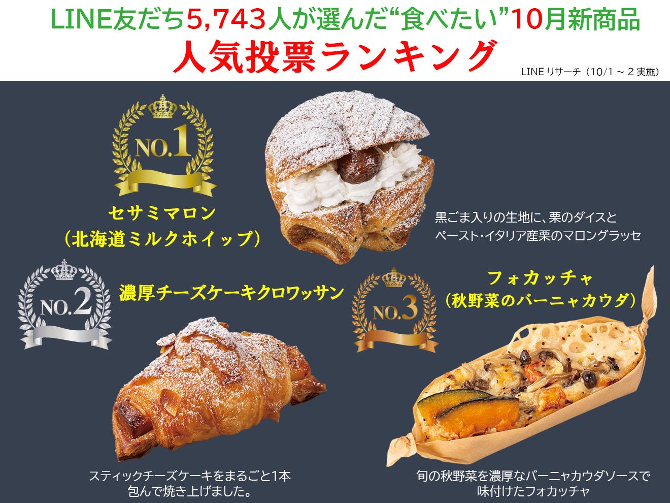 10月新商品人気投票ランキング発表